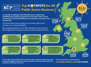 Hotspots sectors